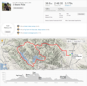 3 Bears + Pig Farm: Strava Output