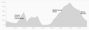 Trail Run annotated elevation chart