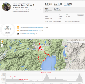 Strava IMLT bike course