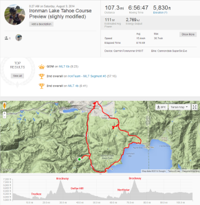 Strava_Bike_IMLT_Course