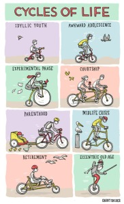 They forgot about the Triathlete phase :-)