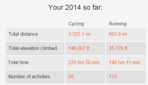 According to Strava...